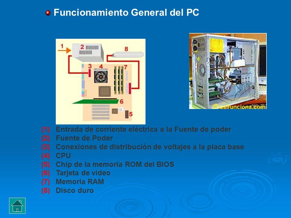 Funcionamiento General del PC (1)Entrada de corriente eléctrica a la Fuente de poder (2)Fuente de Poder (3)Conexiones de distribución de voltajes a la