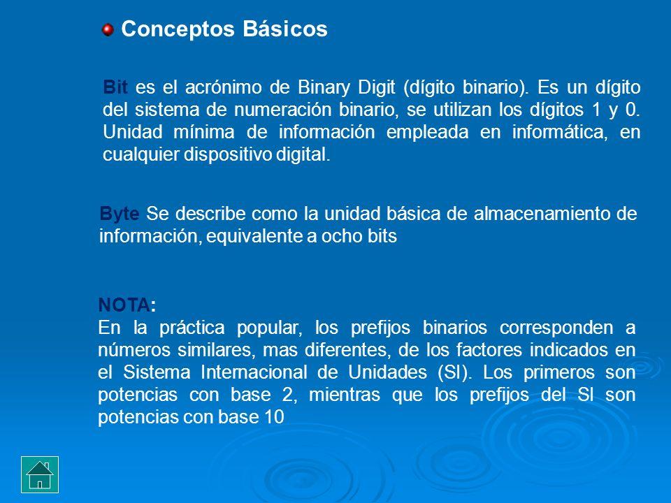 Bit es el acrónimo de Binary Digit (dígito binario). Es un dígito del sistema de numeración binario, se utilizan los dígitos 1 y 0. Unidad mínima de i