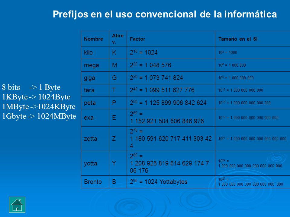 Conceptos Básicos Las computadoras se clasifican en diferentes tipos según la potencia y la portabilidad de las mismas: Computadora personal (PC): Se trata de una computadora, naturalmente de un solo usuario, de tamaño y potencia considerablemente pequeños y está basada en un solo microprocesador.