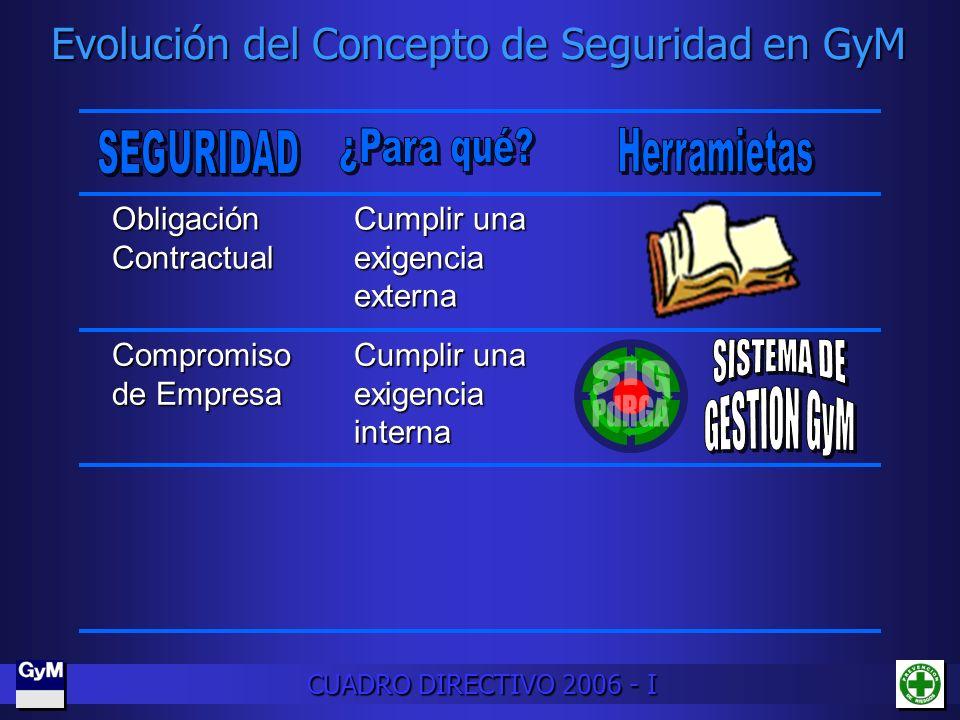 Evolución del Concepto de Seguridad en GyM CUADRO DIRECTIVO 2006 - I Obligación Contractual Compromiso de Empresa Cumplir una exigencia externa Cumpli