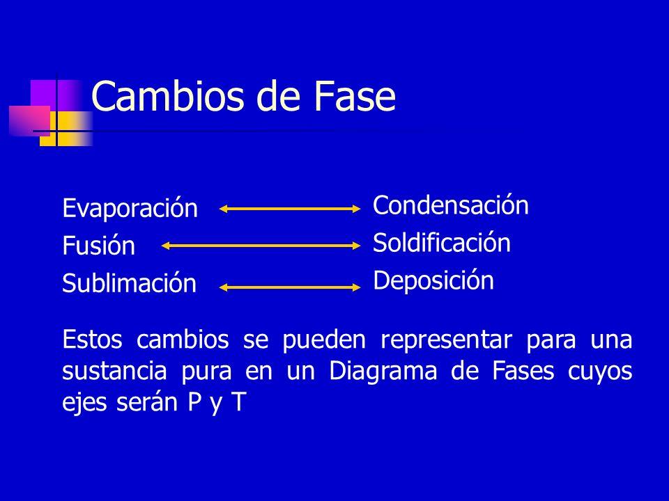 Cambios de Fase Evaporación Fusión Sublimación Condensación Soldificación Deposición Estos cambios se pueden representar para una sustancia pura en un
