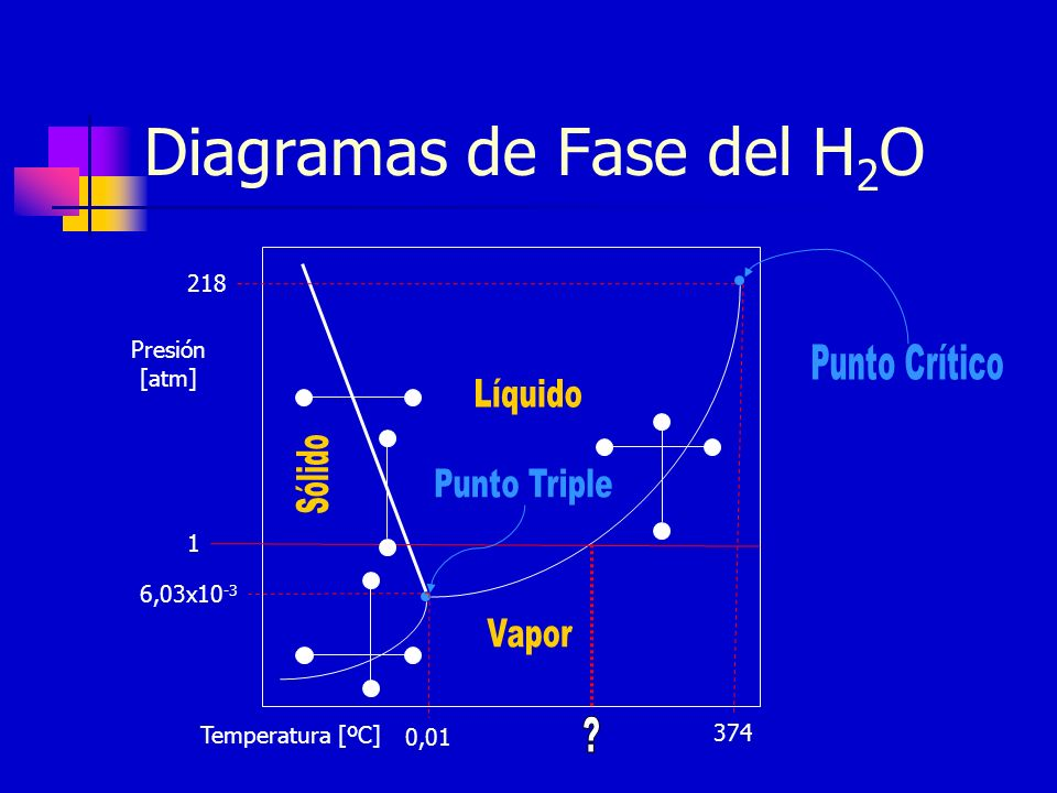 Diagramas de Fase del H 2 O Presión [atm] 218 374 Temperatura [ºC] 6,03x10 -3 0,01 1