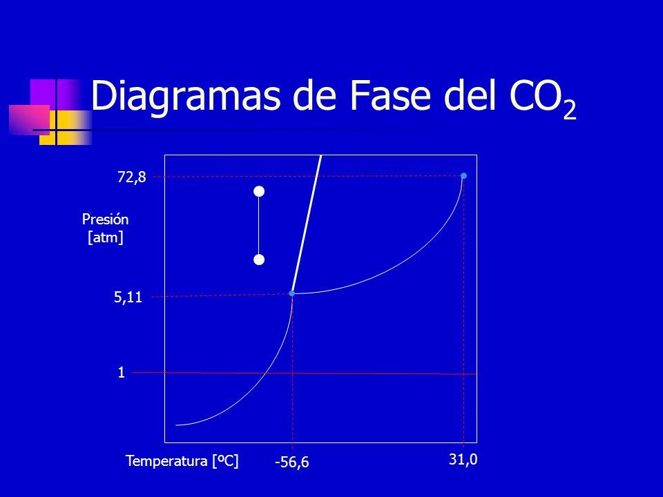 Diagramas de Fase del CO 2 Presión [atm] 72,8 31,0 Temperatura [ºC] 5,11 -56,6 1