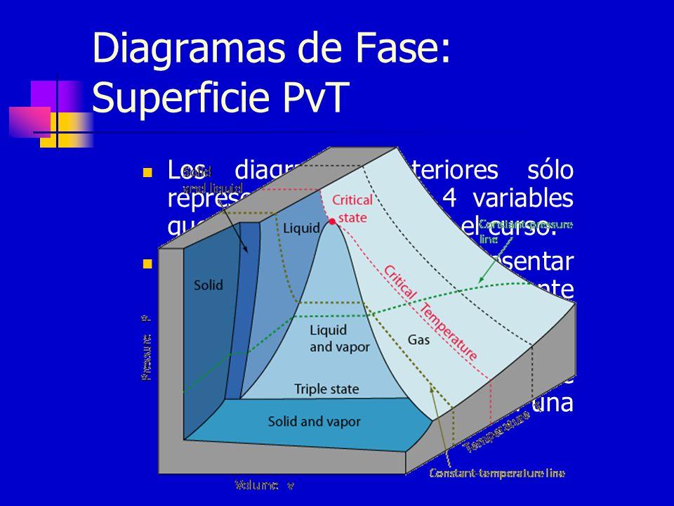Diagramas de Fase: Superficie PvT Los diagramas anteriores sólo representan 2 de las 4 variables que hemos empleado en el curso. La alternativa sería