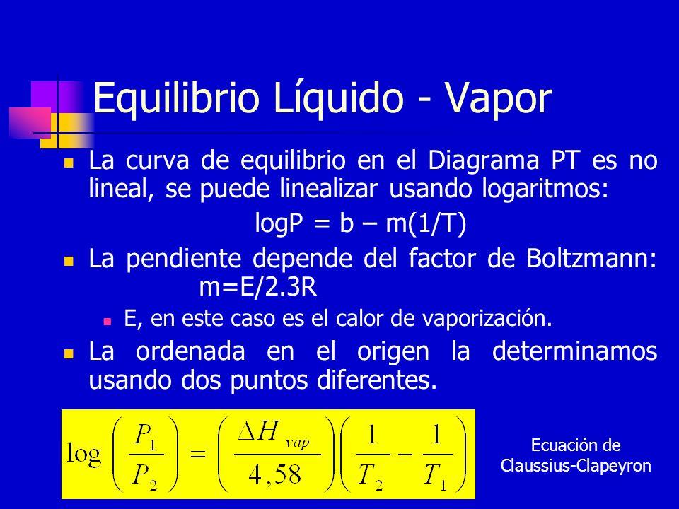 Equilibrio Líquido - Vapor La curva de equilibrio en el Diagrama PT es no lineal, se puede linealizar usando logaritmos: logP = b – m(1/T) La pendient