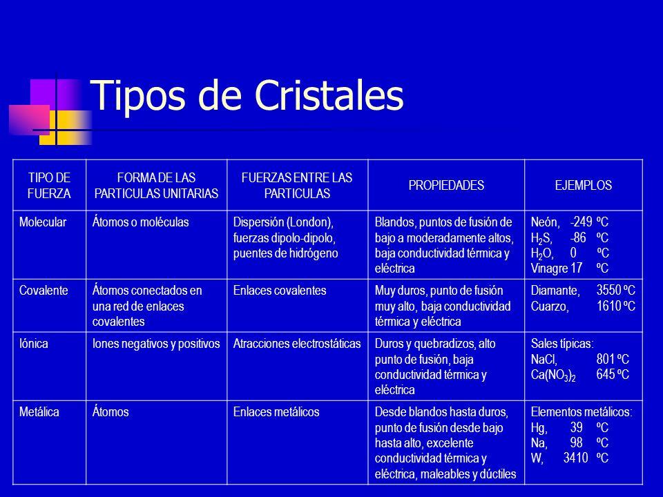 Tipos de Cristales TIPO DE FUERZA FORMA DE LAS PARTICULAS UNITARIAS FUERZAS ENTRE LAS PARTICULAS PROPIEDADESEJEMPLOS MolecularÁtomos o moléculasDisper