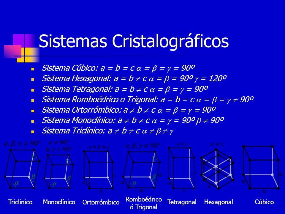 Sistemas Cristalográficos Sistema Cúbico: a = b = c = = = 90º Sistema Hexagonal: a = b c = = 90º = 120º Sistema Tetragonal: a = b c = = = 90º Sistema