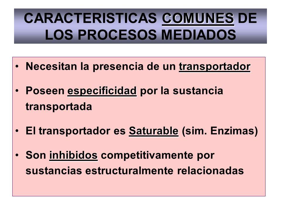 COMUNES CARACTERISTICAS COMUNES DE LOS PROCESOS MEDIADOS transportadorNecesitan la presencia de un transportador especificidadPoseen especificidad por