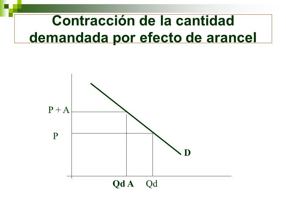 Contracción de la cantidad demandada por efecto de arancel P + A P QdQd A D