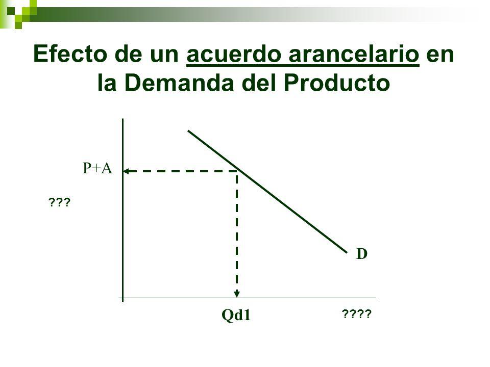 Efecto de un acuerdo arancelario en la Demanda del Producto P+A Qd1 D ??? ????