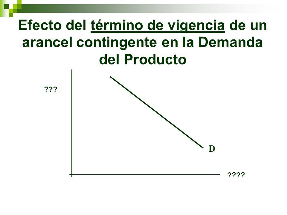Efecto del término de vigencia de un arancel contingente en la Demanda del Producto D ??? ????