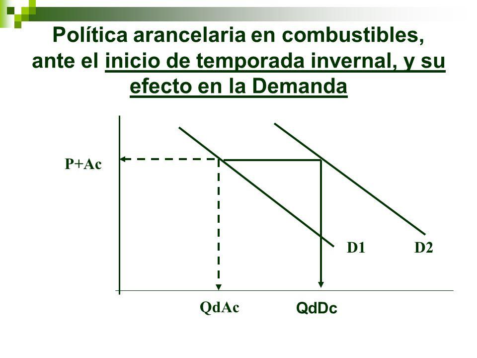 Política arancelaria en combustibles, ante el inicio de temporada invernal, y su efecto en la Demanda D1D2 P+Ac QdAc QdDc