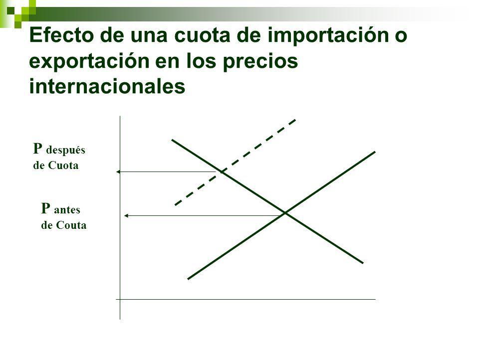 Efecto de una cuota de importación o exportación en los precios internacionales P después de Cuota P antes de Couta