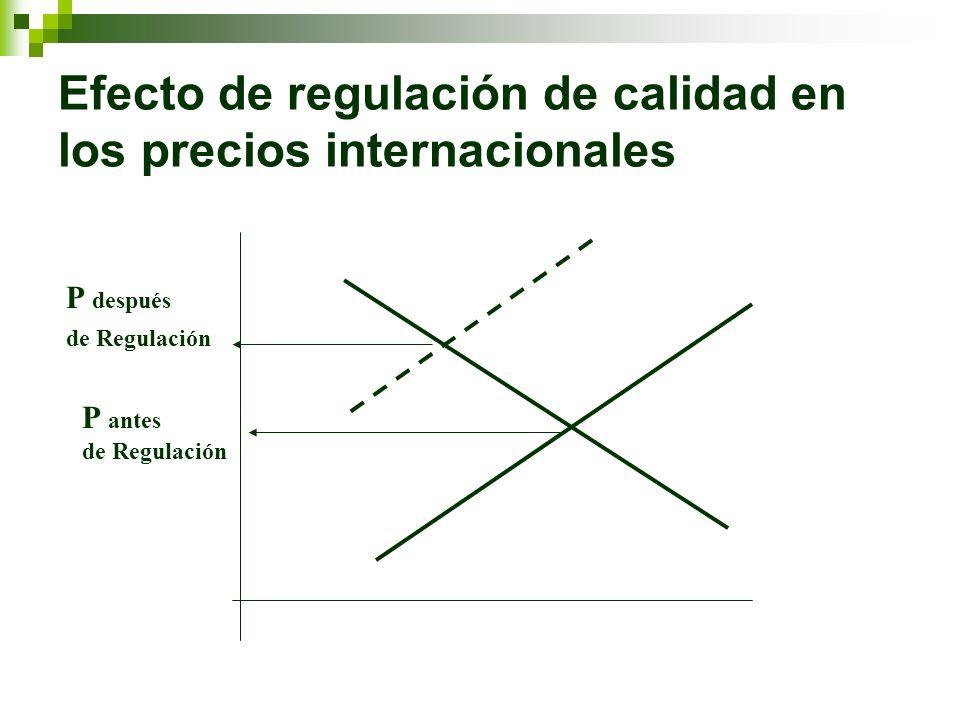Efecto de regulación de calidad en los precios internacionales P después de Regulación P antes de Regulación