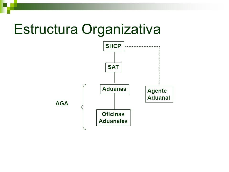 Estructura Organizativa SHCP SAT Aduanas Oficinas Aduanales AGA Agente Aduanal