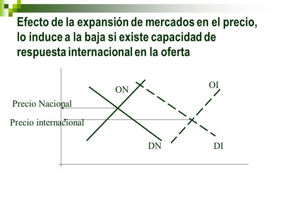 Efecto de la expansión de mercados en el precio, lo induce a la baja si existe capacidad de respuesta internacional en la oferta Precio Nacional Preci