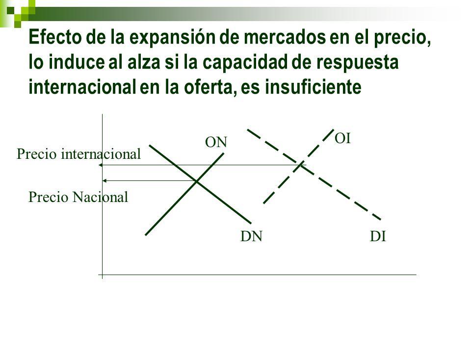 Efecto de la expansión de mercados en el precio, lo induce al alza si la capacidad de respuesta internacional en la oferta, es insuficiente Precio Nac