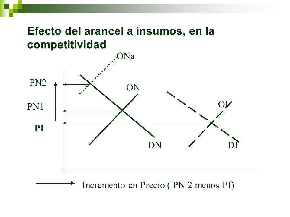 Efecto del arancel a insumos, en la competitividad PN1 PI DNDI ON OI PN2 ONa Incremento en Precio ( PN 2 menos PI)