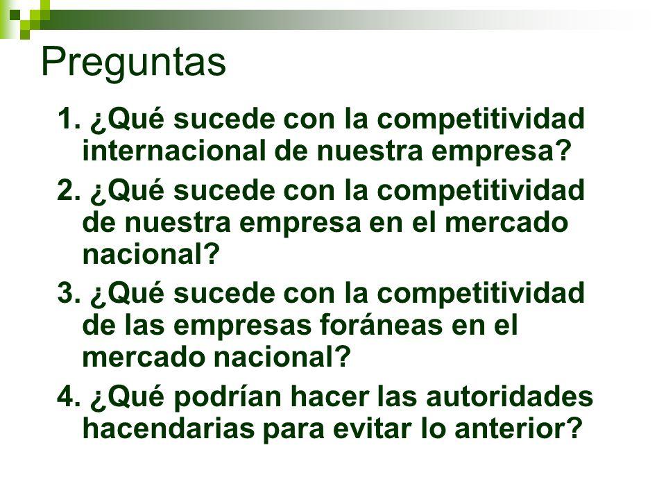 Preguntas 1. ¿Qué sucede con la competitividad internacional de nuestra empresa? 2. ¿Qué sucede con la competitividad de nuestra empresa en el mercado