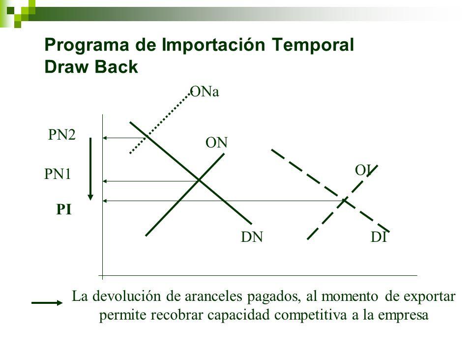Programa de Importación Temporal Draw Back PN1 PI DNDI ON OI PN2 ONa La devolución de aranceles pagados, al momento de exportar permite recobrar capac