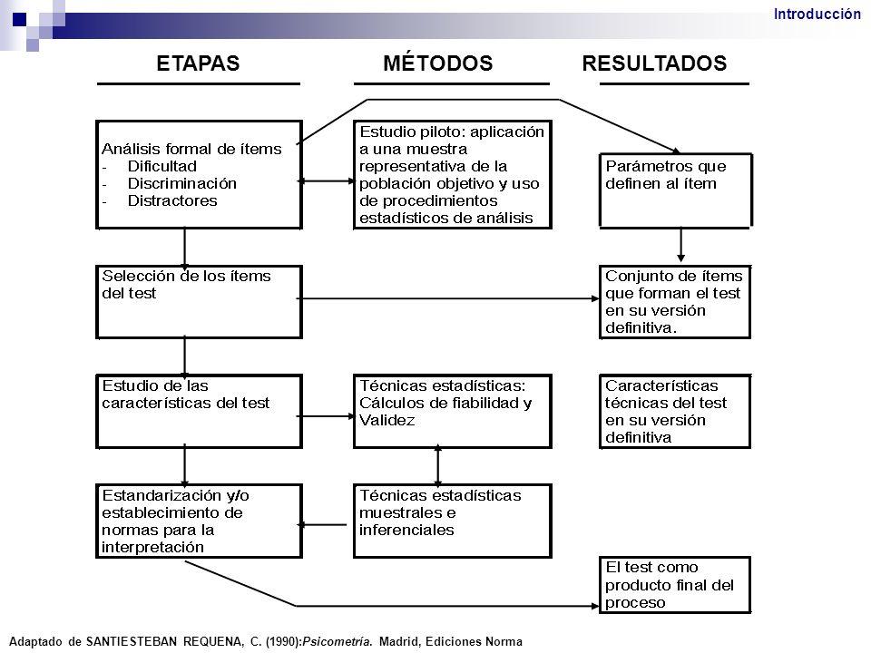 ETAPASMÉTODOSRESULTADOS Adaptado de SANTIESTEBAN REQUENA, C. (1990):Psicometría. Madrid, Ediciones Norma Introducción