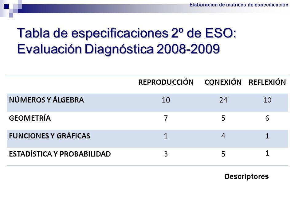 Tabla de especificaciones 2º de ESO: Evaluación Diagnóstica 2008-2009 Descriptores REPRODUCCIÓNCONEXIÓNREFLEXIÓN NÚMEROS Y ÁLGEBRA102410 GEOMETRÍA756