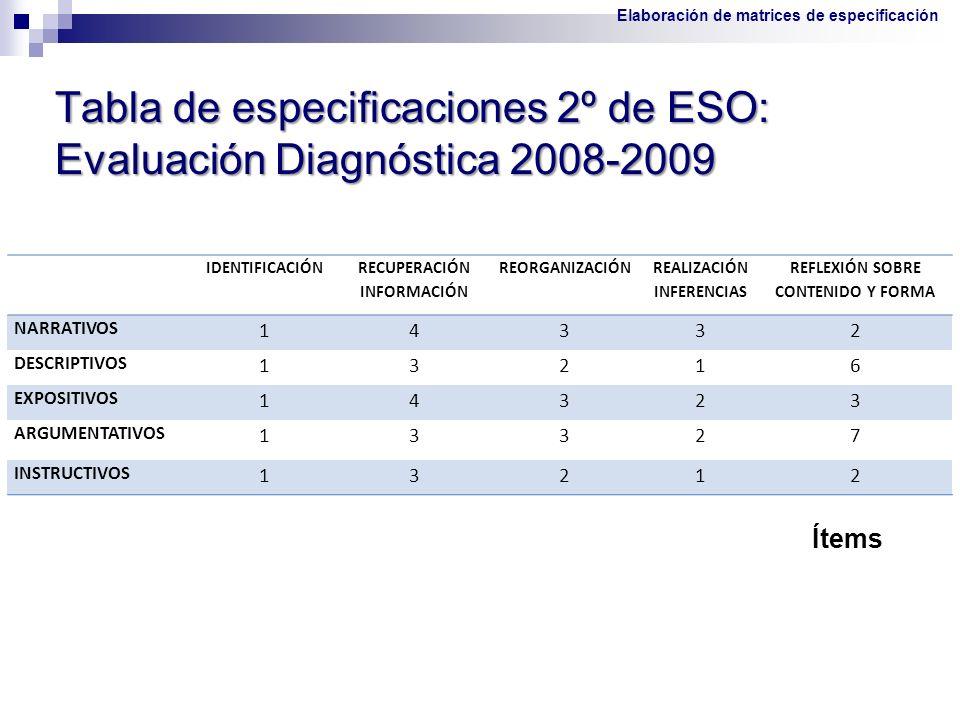 Tabla de especificaciones 2º de ESO: Evaluación Diagnóstica 2008-2009 Ítems IDENTIFICACIÓN RECUPERACIÓN INFORMACIÓN REORGANIZACIÓN REALIZACIÓN INFEREN