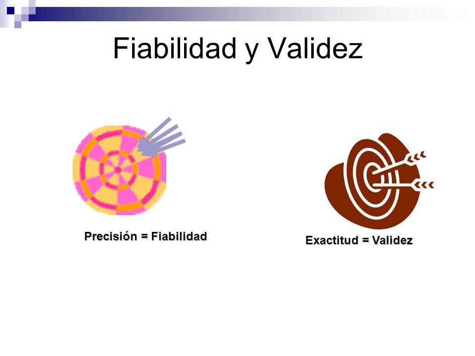 Fiabilidad y Validez Exactitud = Validez Precisión = Fiabilidad