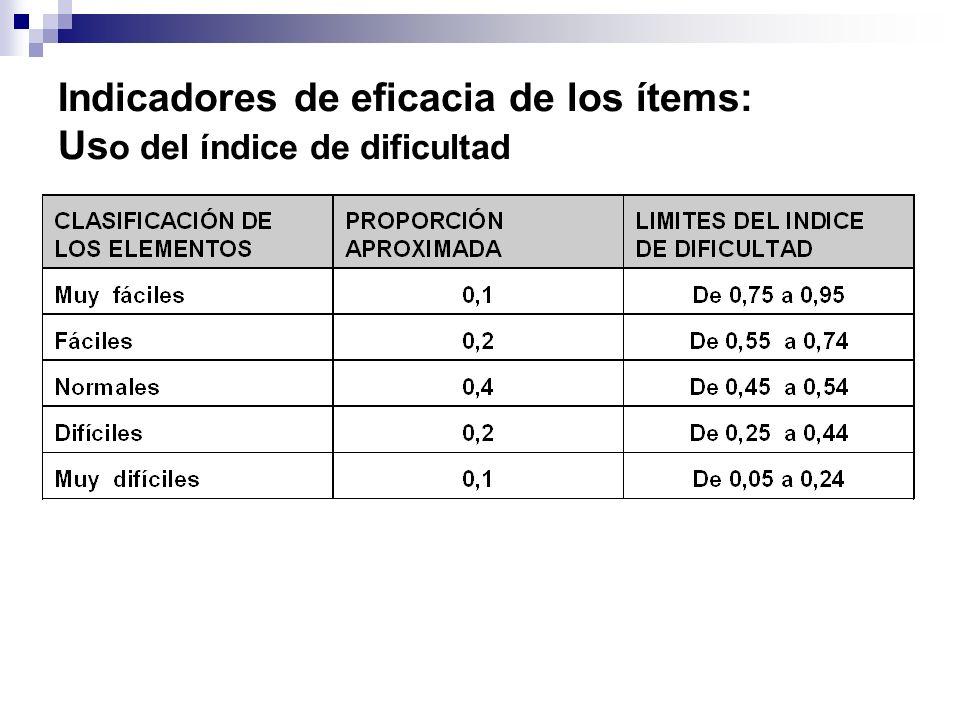 Indicadores de eficacia de los ítems: Us o del índice de dificultad
