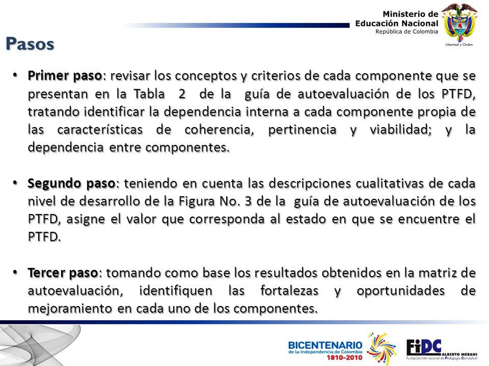 Pasos Primer paso: revisar los conceptos y criterios de cada componente que se presentan en la Tabla 2 de la guía de autoevaluación de los PTFD, trata
