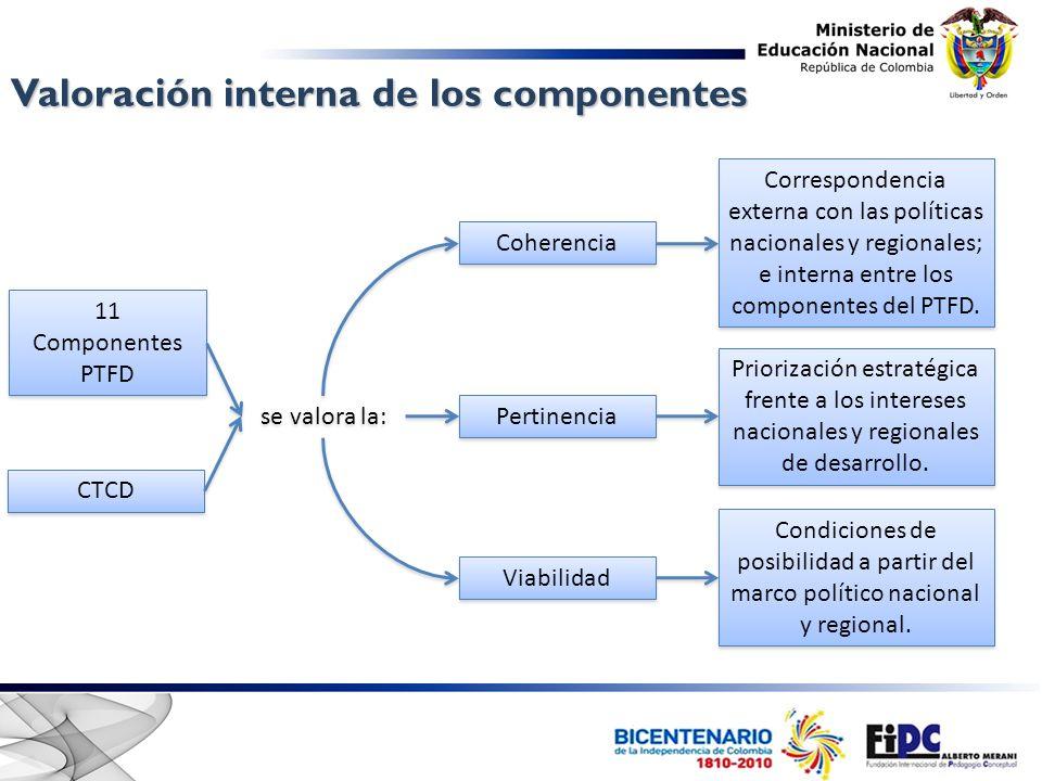 Procesos Componentes Coherencia Pertinencia Viabilidad Valorados a partir de cinco niveles de desarrollo No formalizado Existencia Pertinencia Apropiación Mejoramiento continuo Niveles de desarrollo PTFD y CTCD