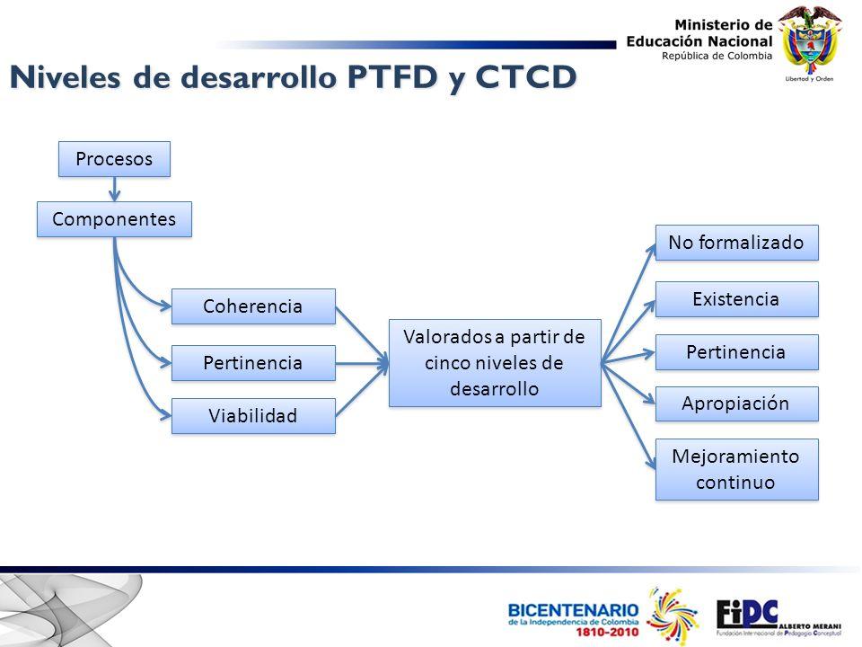 Procesos Componentes Coherencia Pertinencia Viabilidad Valorados a partir de cinco niveles de desarrollo No formalizado Existencia Pertinencia Apropia