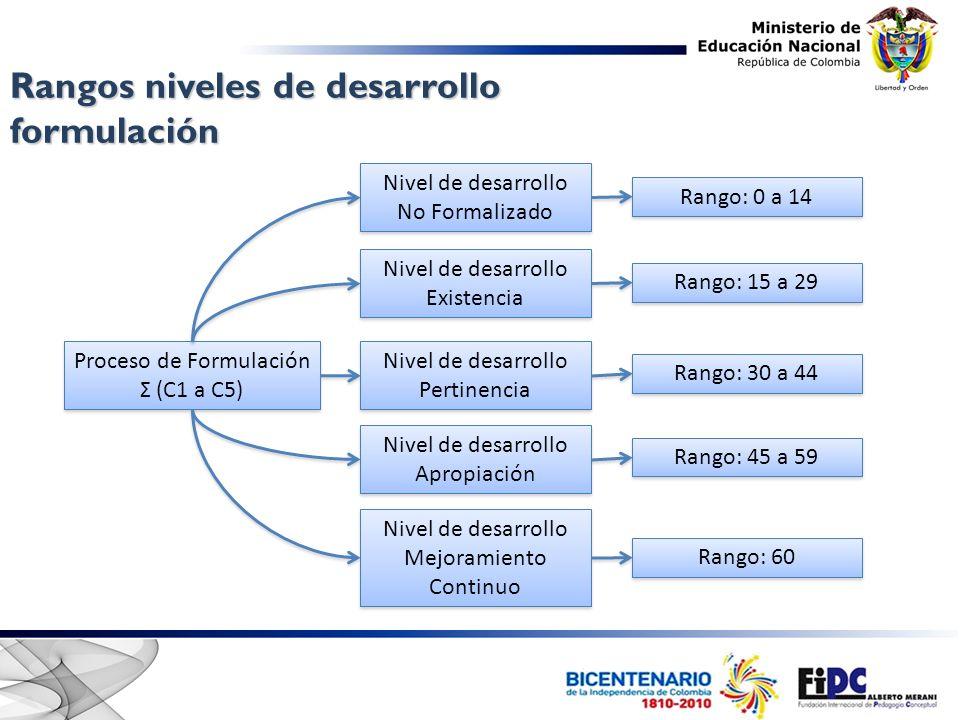 Proceso de Formulación Σ (C1 a C5) Proceso de Formulación Σ (C1 a C5) Nivel de desarrollo No Formalizado Nivel de desarrollo No Formalizado Nivel de d