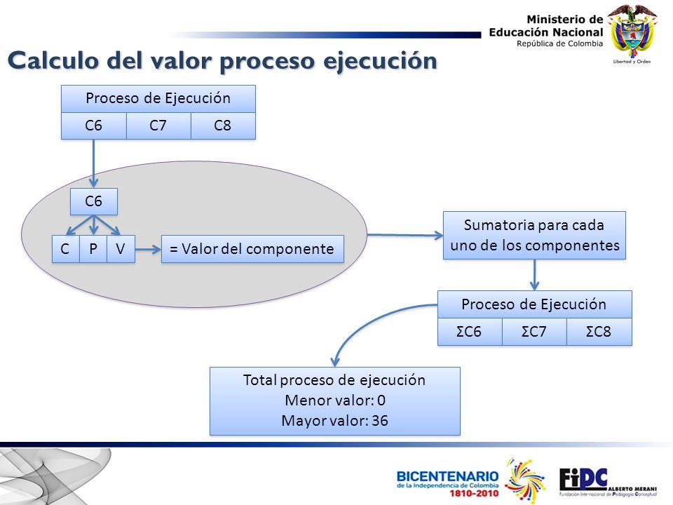 C C P P V V C6 = Valor del componente Sumatoria para cada uno de los componentes Total proceso de ejecución Menor valor: 0 Mayor valor: 36 Total proce