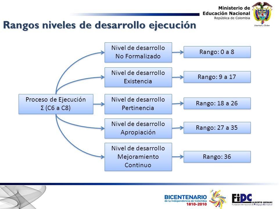 Proceso de Ejecución Σ (C6 a C8) Proceso de Ejecución Σ (C6 a C8) Nivel de desarrollo No Formalizado Nivel de desarrollo No Formalizado Nivel de desar