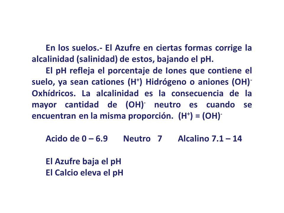 En los suelos.- El Azufre en ciertas formas corrige la alcalinidad (salinidad) de estos, bajando el pH. El pH refleja el porcentaje de Iones que conti
