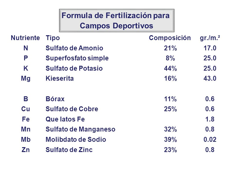 NutrienteTipoComposicióngr./m.² NSulfato de Amonio21%17.0 PSuperfosfato simple8%25.0 KSulfato de Potasio44%25.0 MgKieserita16%43.0 BBórax11%0.6 CuSulf