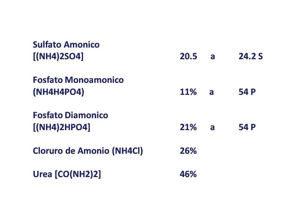 Sulfato Amonico [(NH4)2SO4]20.5 a24.2 S Fosfato Monoamonico (NH4H4PO4)11%a 54 P Fosfato Diamonico [(NH4)2HPO4]21% a54 P Cloruro de Amonio (NH4Cl)26% U