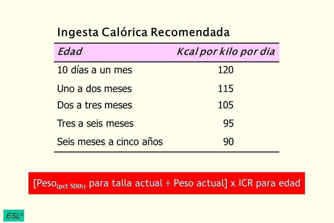 ESL © Ingesta Calórica Recomendada EdadKcal por kilo por dia 10 días a un mes120 Uno a dos meses115 Dos a tres meses105 Tres a seis meses 95 Seis mese