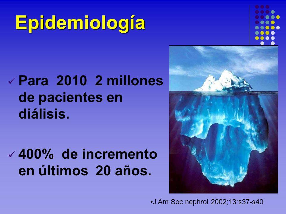 Epidemiología Para 2010 2 millones de pacientes en diálisis. 400% de incremento en últimos 20 años. J Am Soc nephrol 2002;13:s37-s40