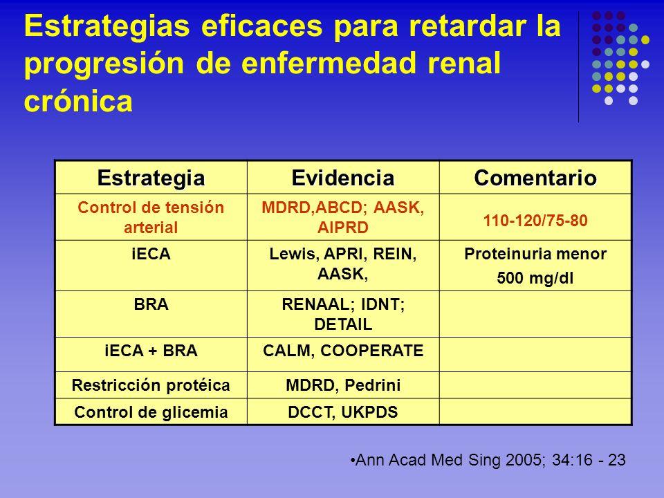 Estrategias eficaces para retardar la progresión de enfermedad renal crónicaEstrategiaEvidenciaComentario Control de tensión arterial MDRD,ABCD; AASK,