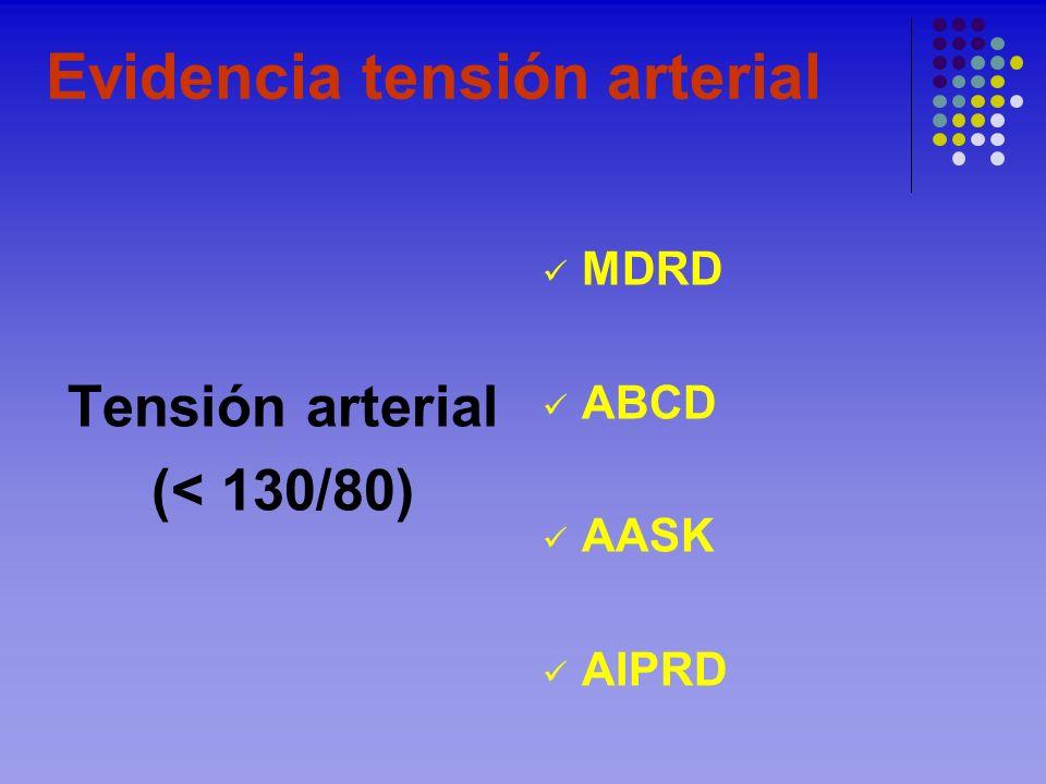 Evidencia tensión arterial Tensión arterial (< 130/80) MDRD ABCD AASK AIPRD