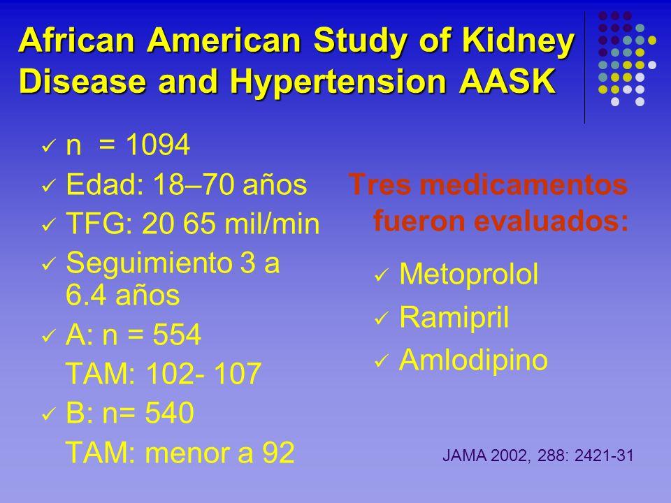 African American Study of Kidney Disease and Hypertension AASK n = 1094 Edad: 18–70 años TFG: 20 65 mil/min Seguimiento 3 a 6.4 años A: n = 554 TAM: 1