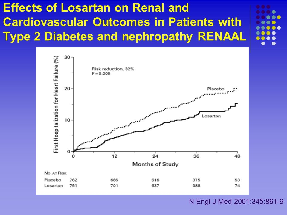 Effects of Losartan on Renal and Cardiovascular Outcomes in Patients with Type 2 Diabetes and nephropathy RENAAL N Engl J Med 2001;345:861-9