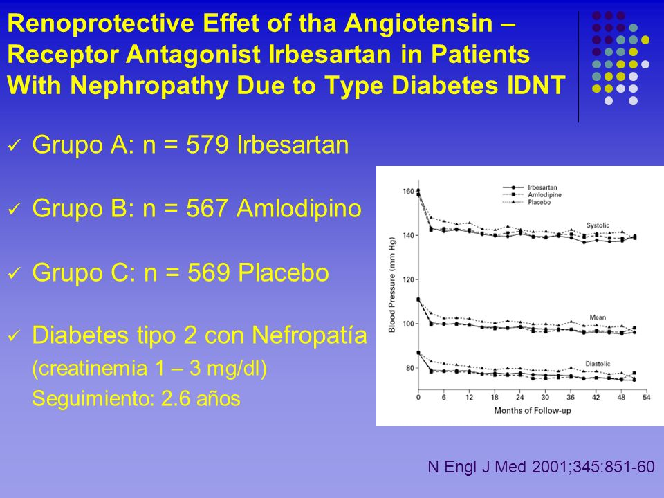 Renoprotective Effet of tha Angiotensin – Receptor Antagonist Irbesartan in Patients With Nephropathy Due to Type Diabetes IDNT Grupo A: n = 579 Irbes
