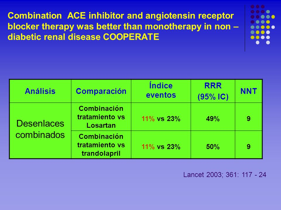 Combination ACE inhibitor and angiotensin receptor blocker therapy was better than monotherapy in non – diabetic renal disease COOPERATE AnálisisCompa
