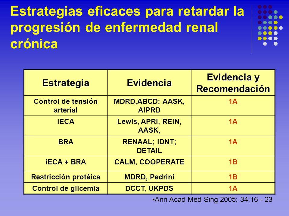 Estrategias eficaces para retardar la progresión de enfermedad renal crónica EstrategiaEvidencia Evidencia y Recomendación Control de tensión arterial