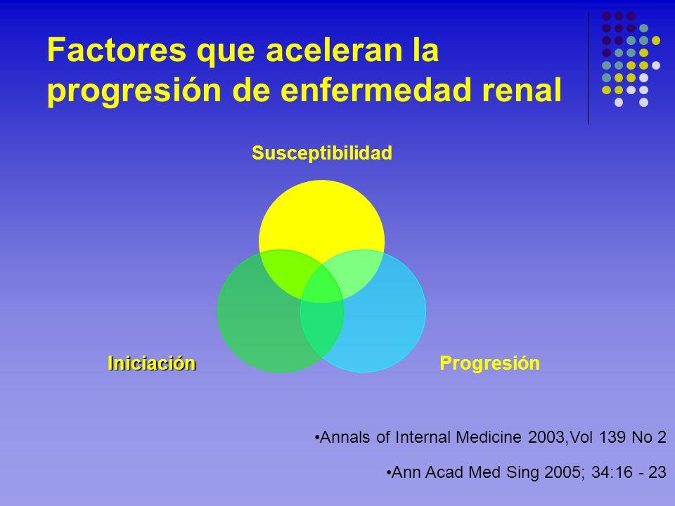 Factores que aceleran la progresión de enfermedad renal Susceptibilidad ProgresiónIniciación Annals of Internal Medicine 2003,Vol 139 No 2 Ann Acad Me