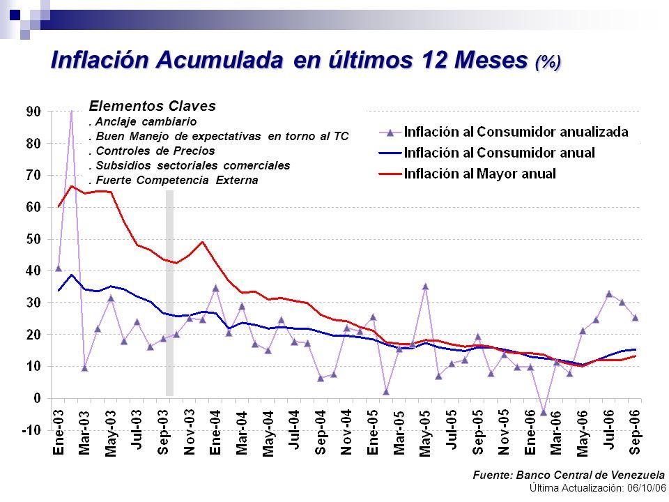Inflación Acumulada en últimos 12 Meses (%) Fuente: Banco Central de Venezuela Última Actualización: 06/10/06 Elementos Claves. Anclaje cambiario. Bue