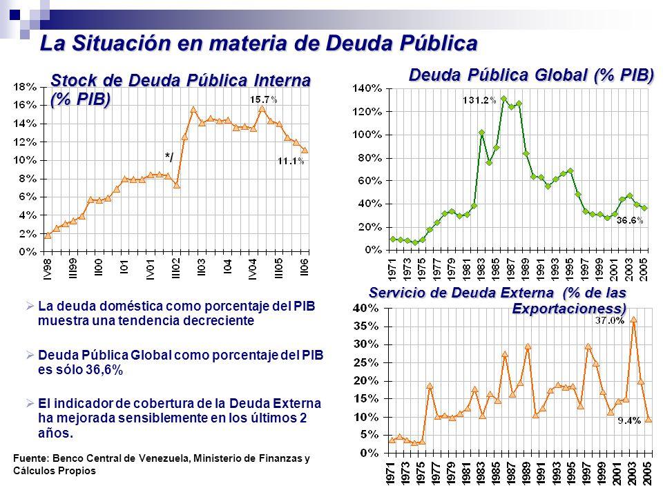 Servicio de Deuda Externa (% de las Exportacioness) Servicio de Deuda Externa (% de las Exportacioness) Stock de Deuda Pública Interna (% PIB) Deuda P